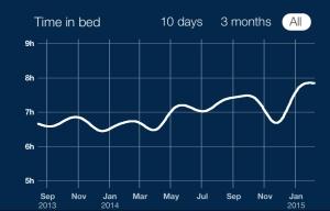 Sleep Quantity 02-10-15